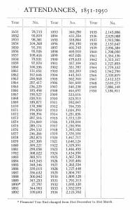 Attendances 1851 - 1951